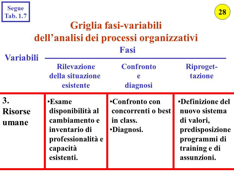 Griglia fasi-variabili dell'analisi dei processi organizzativi