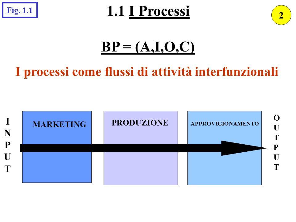 1.1 I Processi BP = (A,I,O,C) Fig. 1.1. 2. I processi come flussi di attività interfunzionali. OUTPUT.