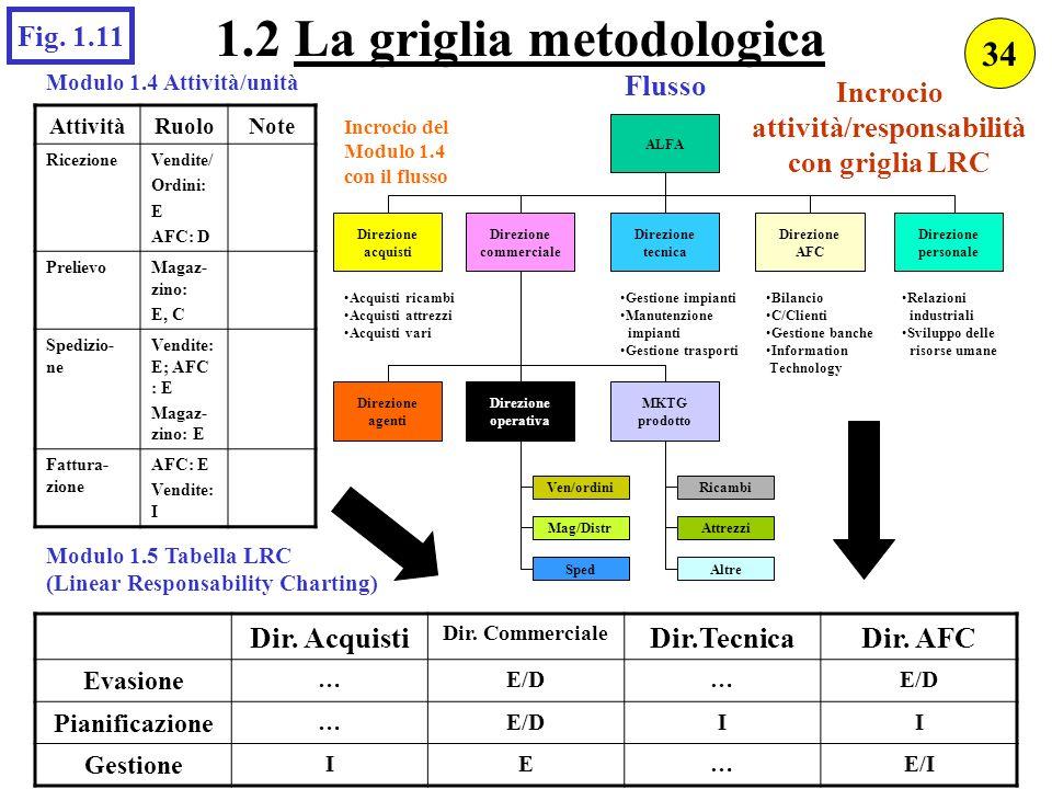 1.2 La griglia metodologica attività/responsabilità