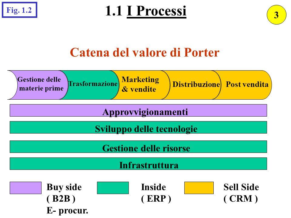Catena del valore di Porter