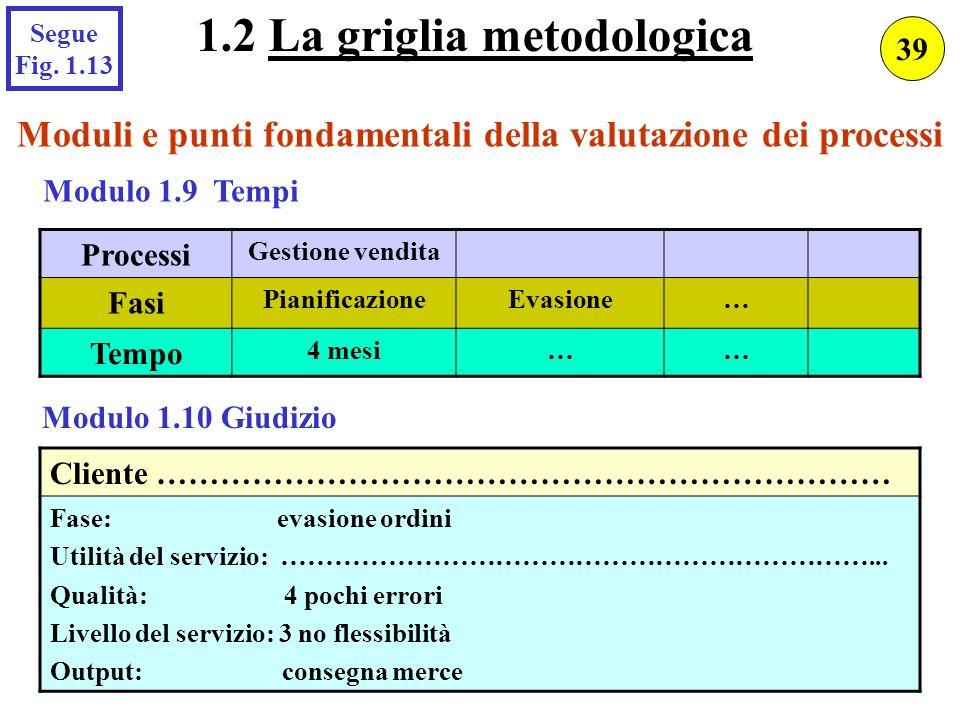 1.2 La griglia metodologica