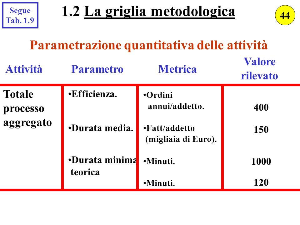 1.2 La griglia metodologica Parametrazione quantitativa delle attività