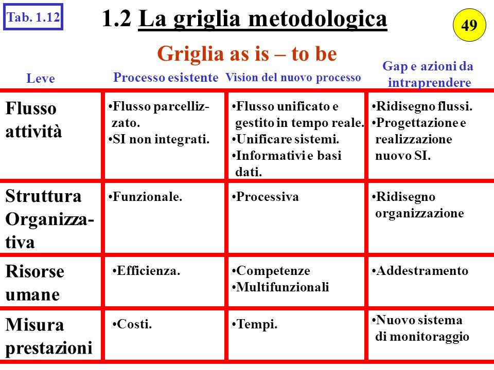 1.2 La griglia metodologica Vision del nuovo processo
