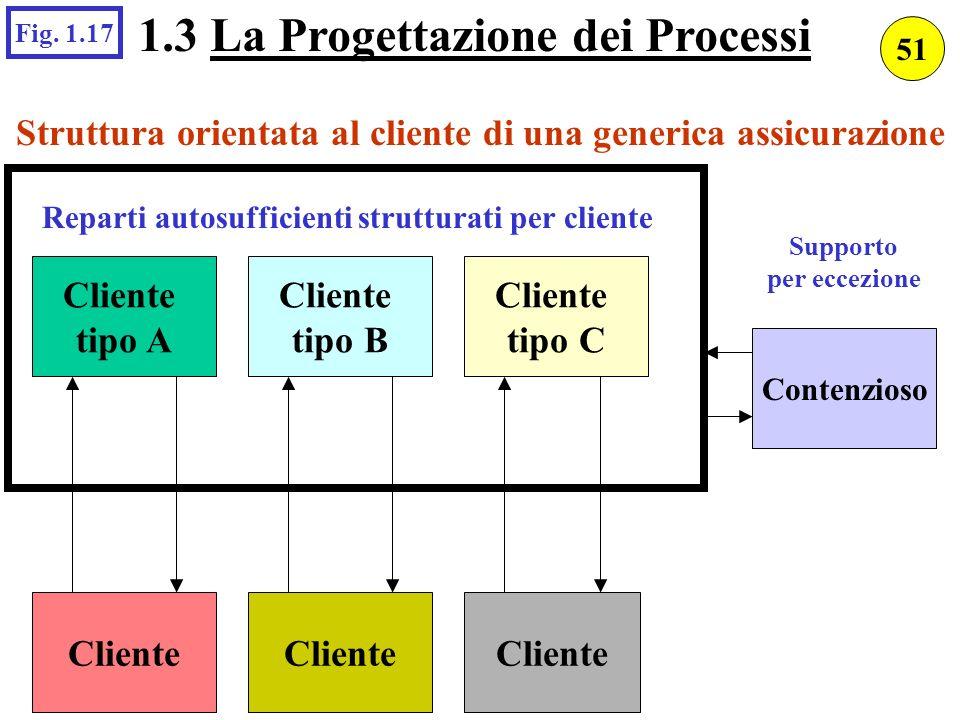 1.3 La Progettazione dei Processi