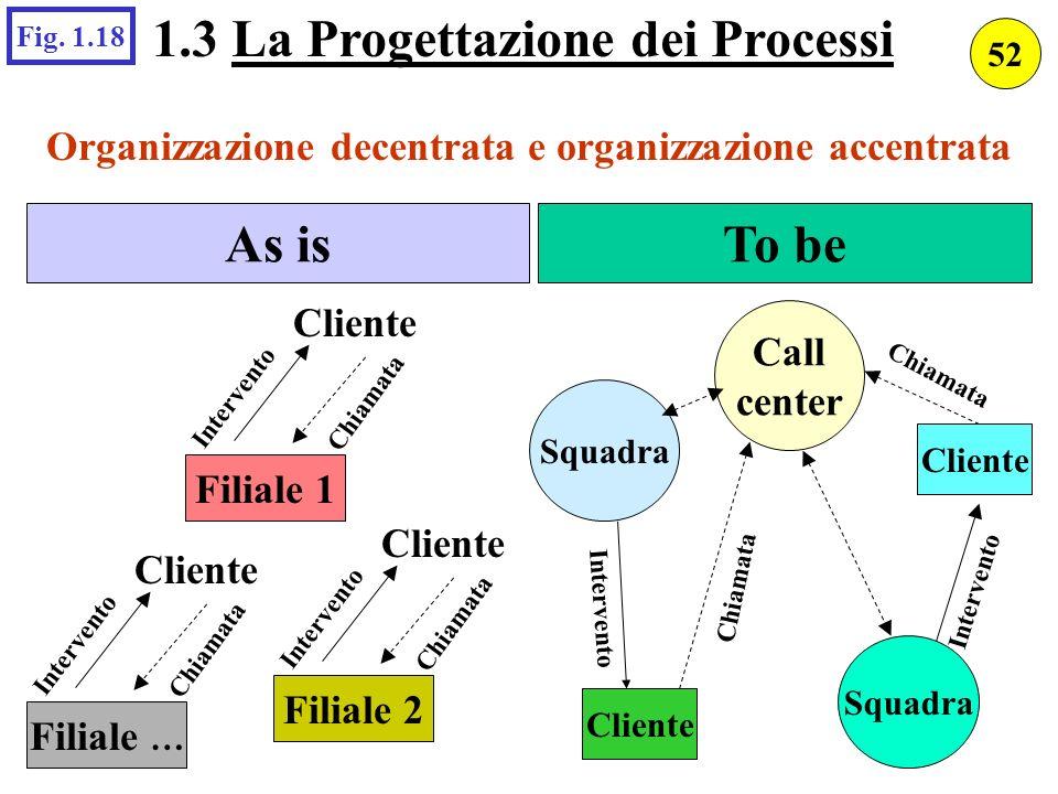 1.3 La Progettazione dei Processi As is To be