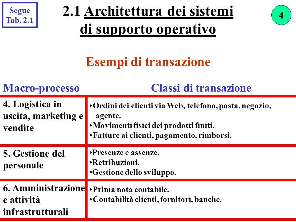 2.1 Architettura dei sistemi