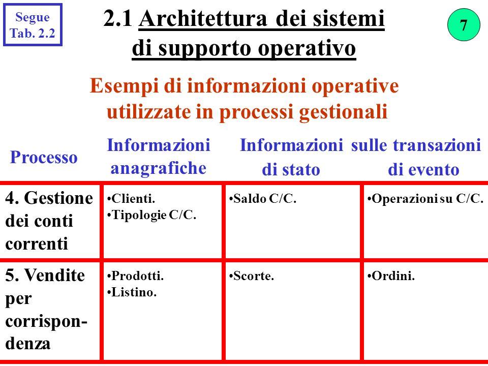 2.1 Architettura dei sistemi di supporto operativo
