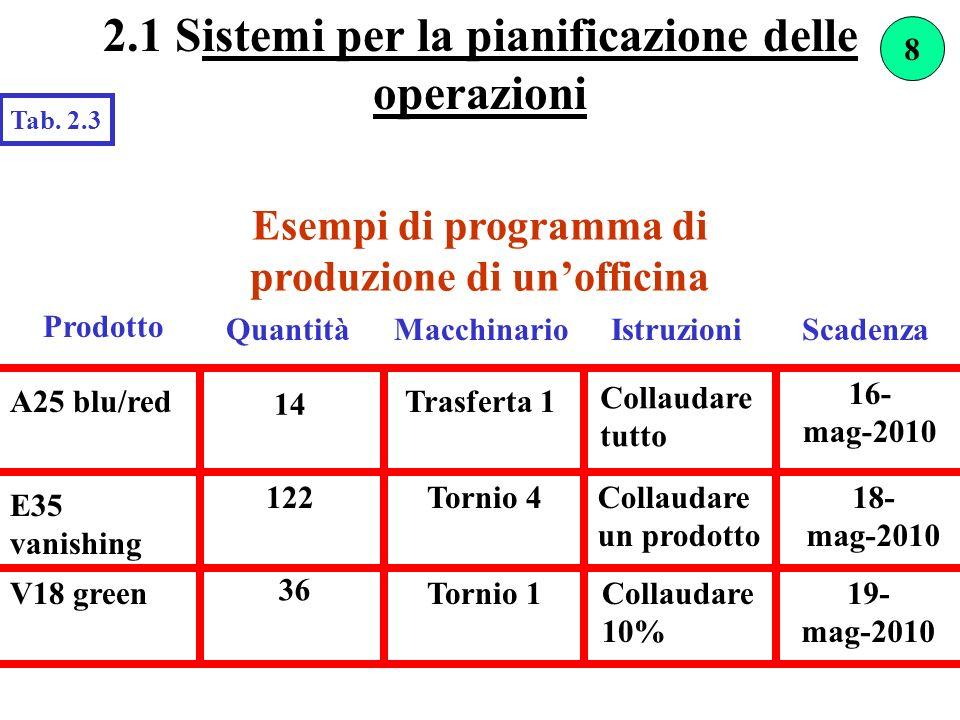 2.1 Sistemi per la pianificazione delle operazioni