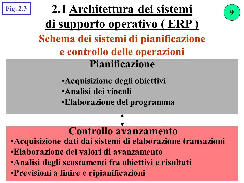 2.1 Architettura dei sistemi di supporto operativo ( ERP )