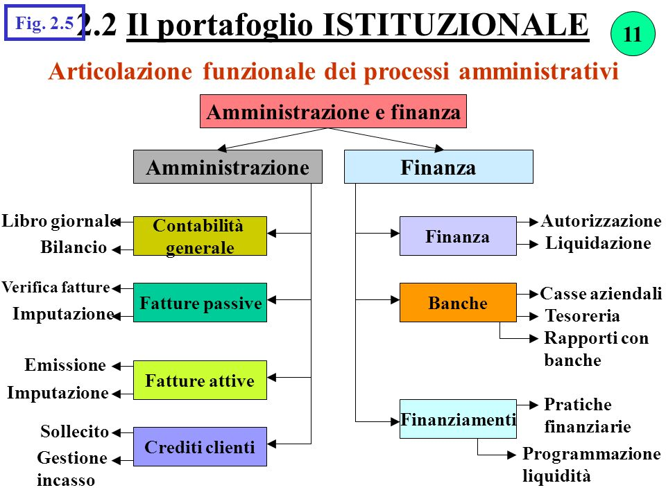2.2 Il portafoglio ISTITUZIONALE
