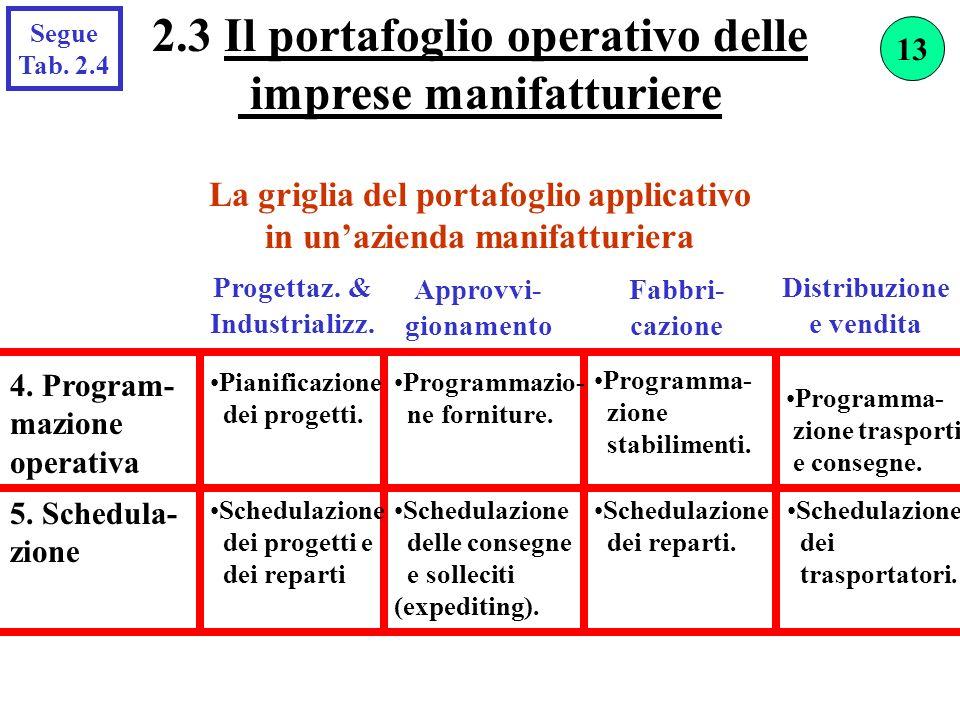 2.3 Il portafoglio operativo delle imprese manifatturiere