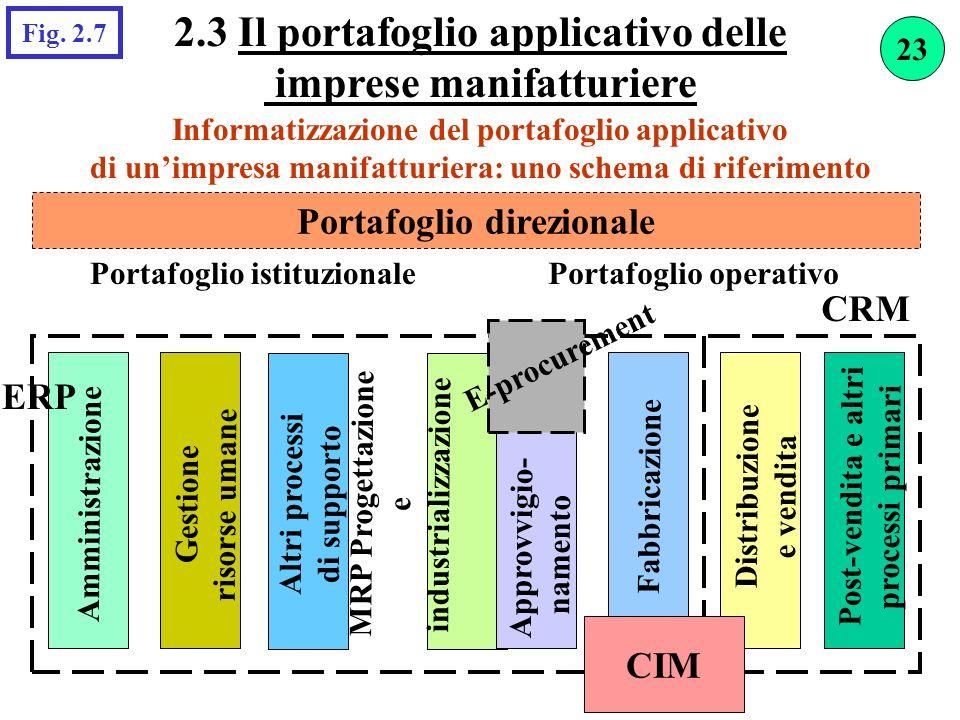 2.3 Il portafoglio applicativo delle imprese manifatturiere