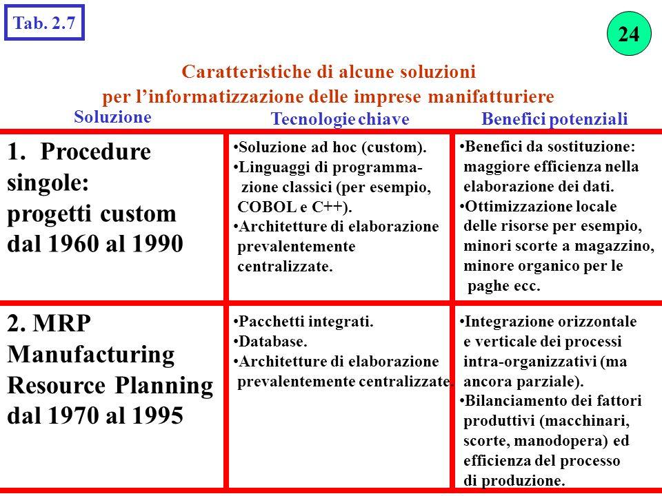 Soluzione Procedure singole: progetti custom dal 1960 al 1990 2. MRP