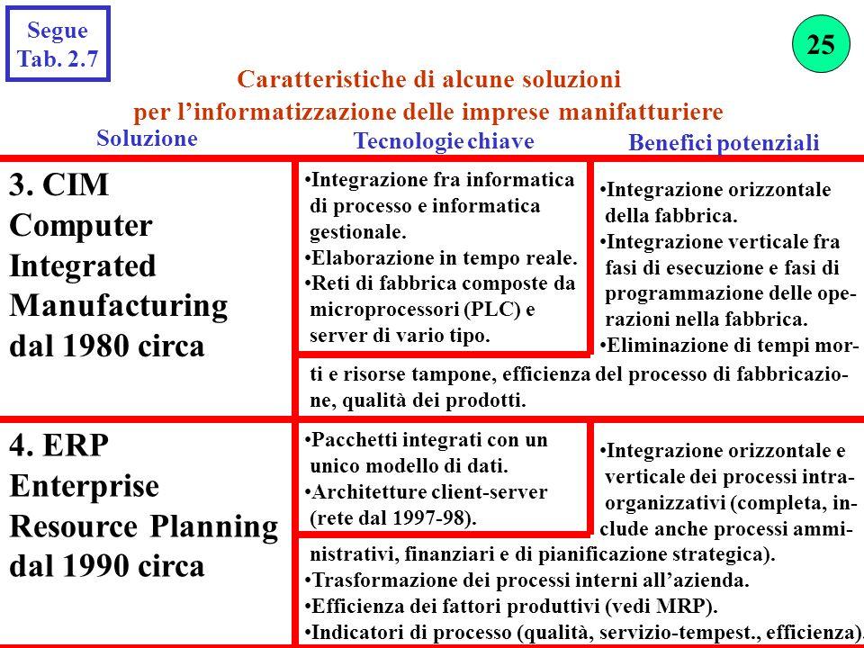 Soluzione 3. CIM Computer Integrated Manufacturing dal 1980 circa