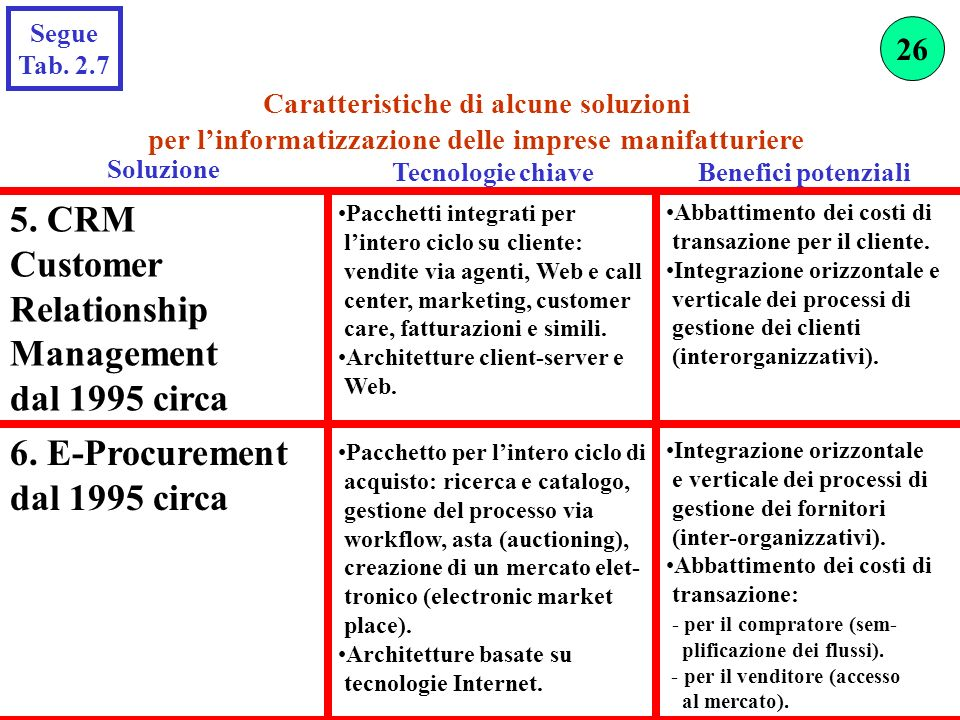 Soluzione 5. CRM Customer Relationship Management dal 1995 circa