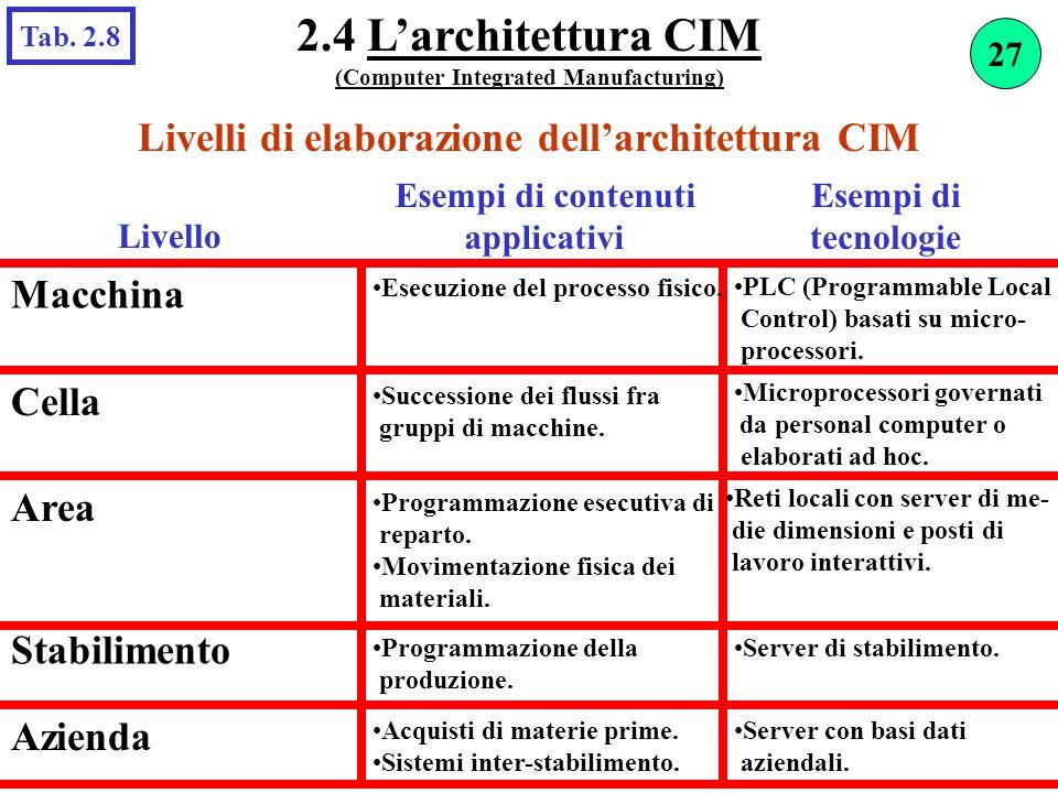 2.4 L'architettura CIM Livelli di elaborazione dell'architettura CIM