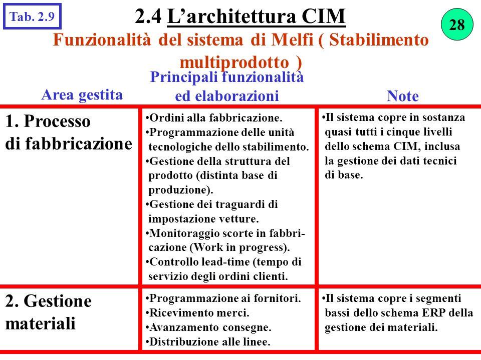 2.4 L'architettura CIM Tab. 2.9. 28. Funzionalità del sistema di Melfi ( Stabilimento multiprodotto )