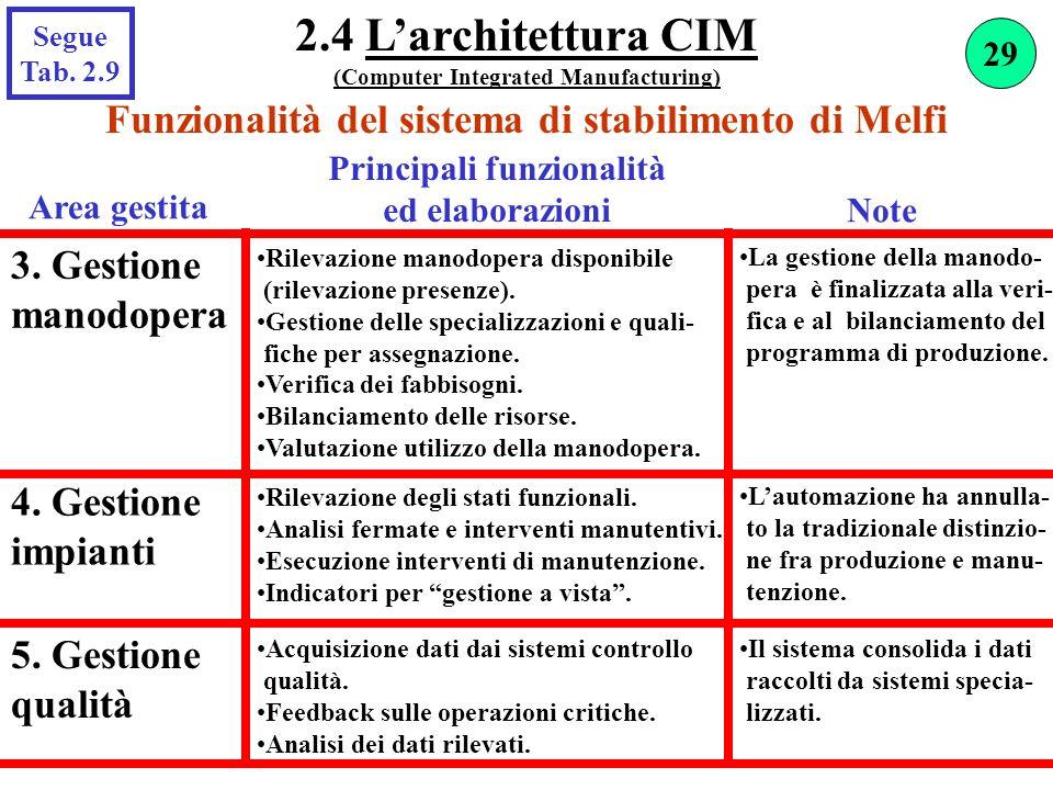 2.4 L'architettura CIM (Computer Integrated Manufacturing) Segue. Tab. 2.9. 29. Funzionalità del sistema di stabilimento di Melfi.