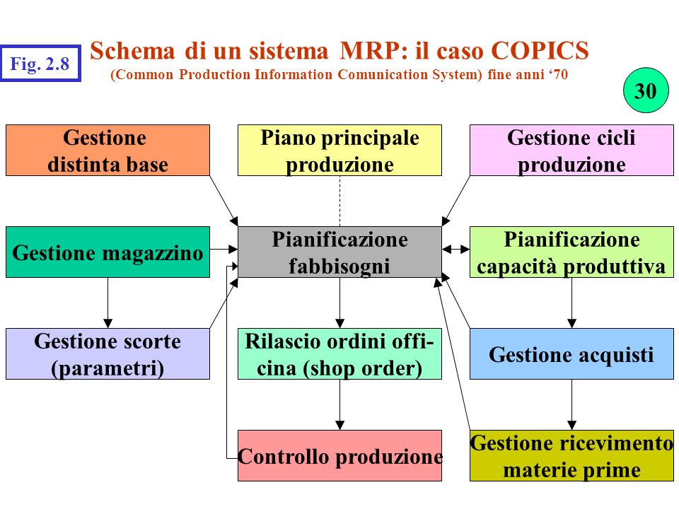 Schema di un sistema MRP: il caso COPICS