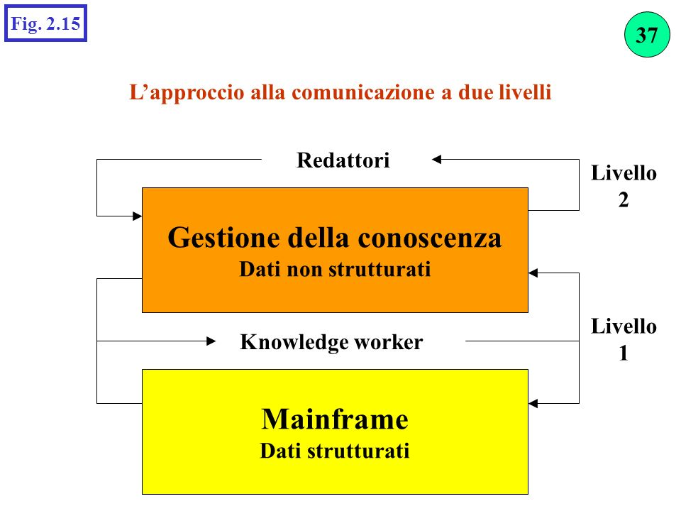 L'approccio alla comunicazione a due livelli Gestione della conoscenza