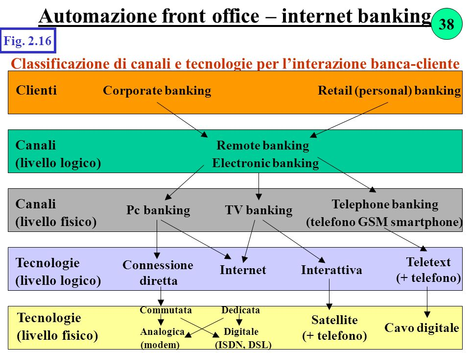 Automazione front office – internet banking