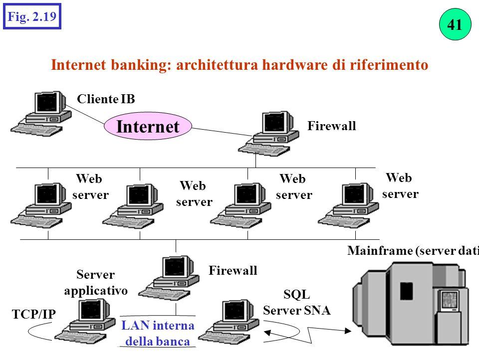 Internet 41 Internet banking: architettura hardware di riferimento