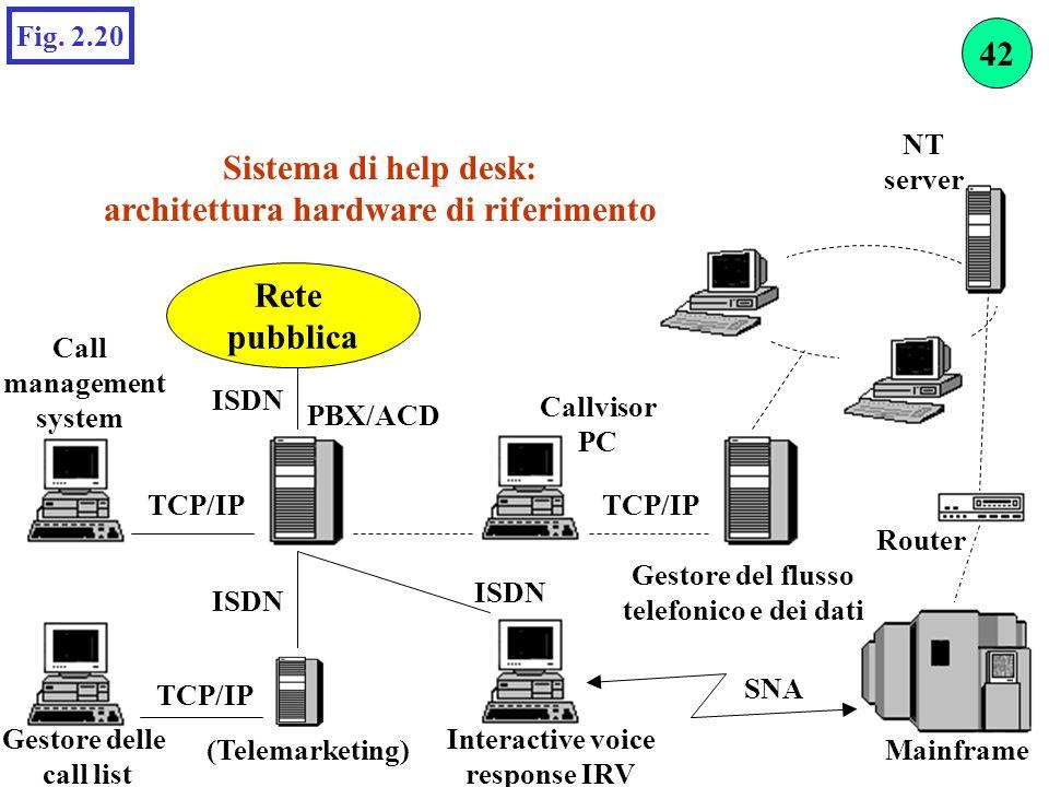 architettura hardware di riferimento