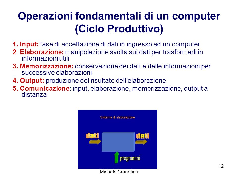 Operazioni fondamentali di un computer (Ciclo Produttivo)