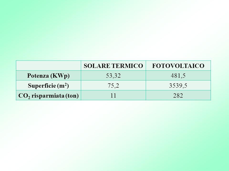 SOLARE TERMICO FOTOVOLTAICO. Potenza (KWp) 53,32. 481,5. Superficie (m2) 75,2. 3539,5. CO2 risparmiata (ton)