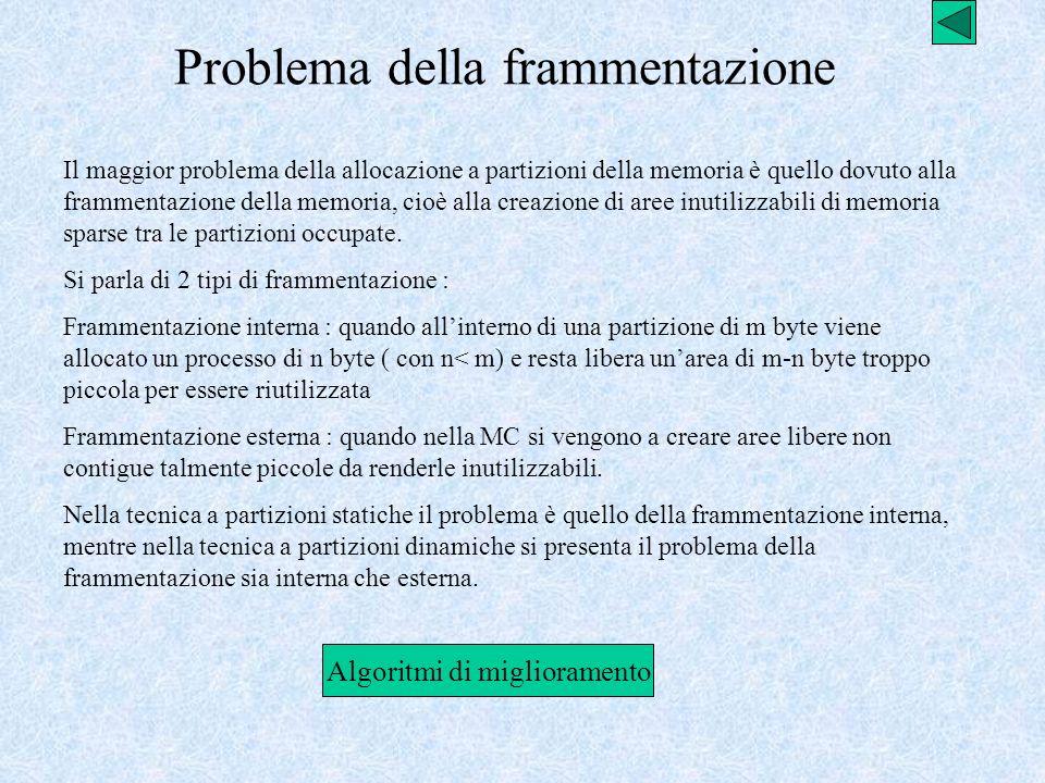 Problema della frammentazione