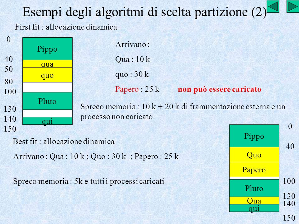 Esempi degli algoritmi di scelta partizione (2)