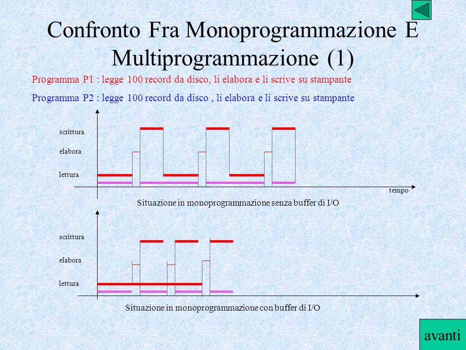 Confronto Fra Monoprogrammazione E Multiprogrammazione (1)