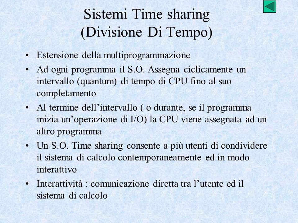 Sistemi Time sharing (Divisione Di Tempo)