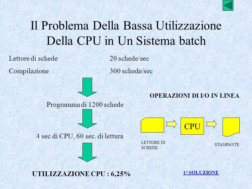 Il Problema Della Bassa Utilizzazione Della CPU in Un Sistema batch