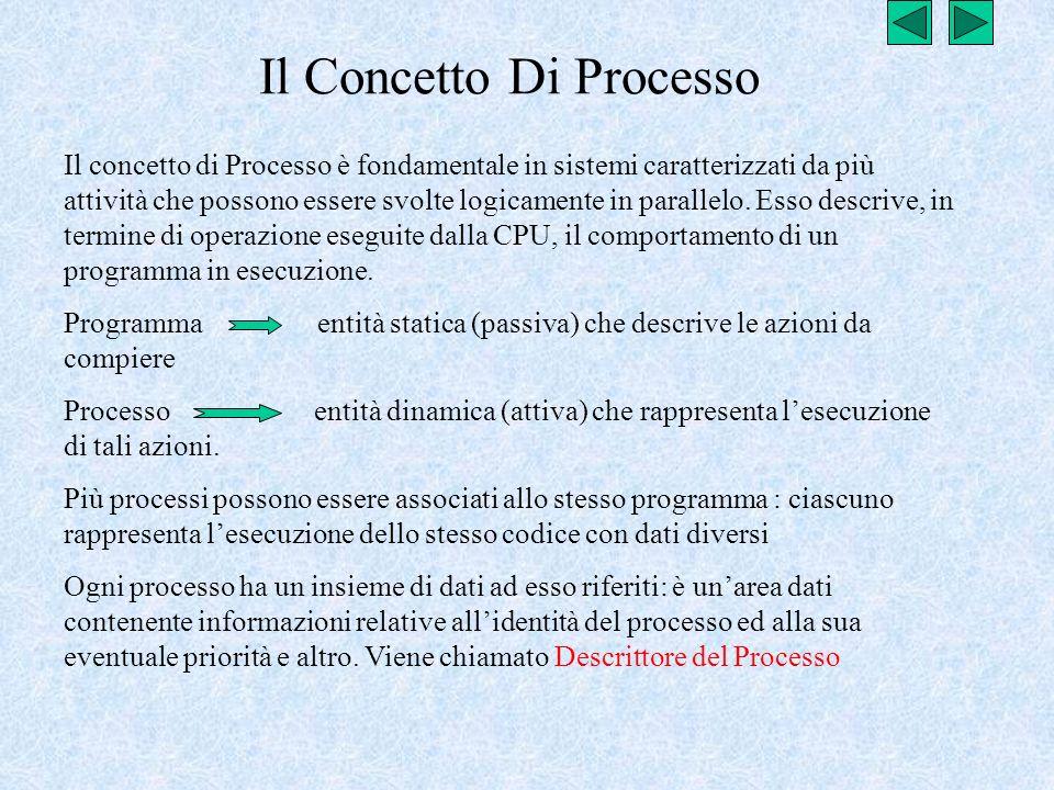 Il Concetto Di Processo
