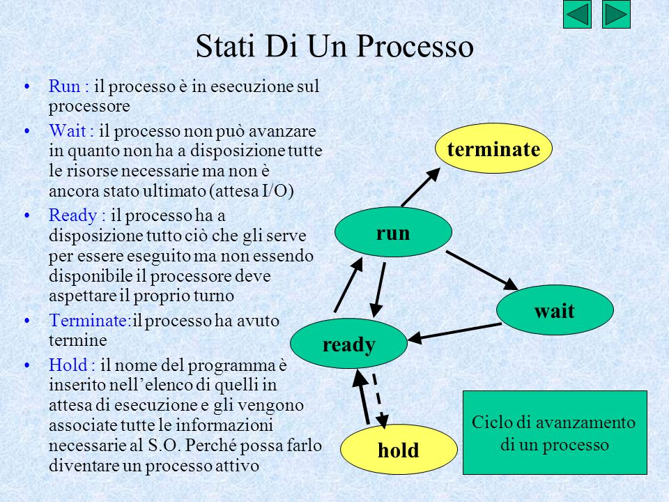 Stati Di Un Processo terminate run wait ready hold