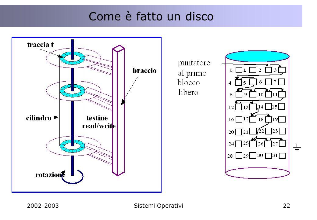 Come è fatto un disco 2002-2003 Sistemi Operativi