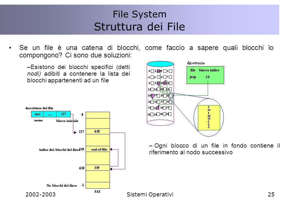 Struttura dei File File System