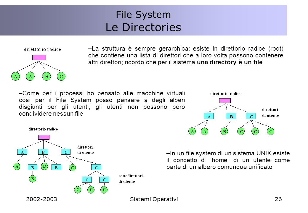 Le Directories File System