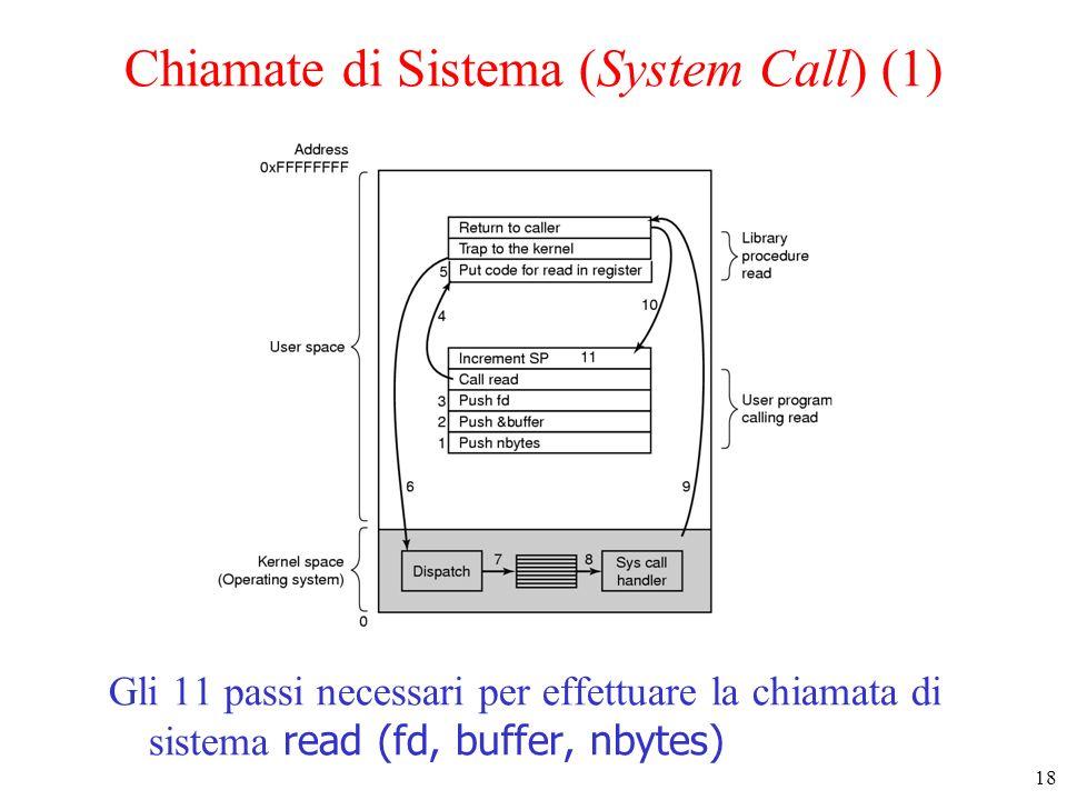 Chiamate di Sistema (System Call) (1)