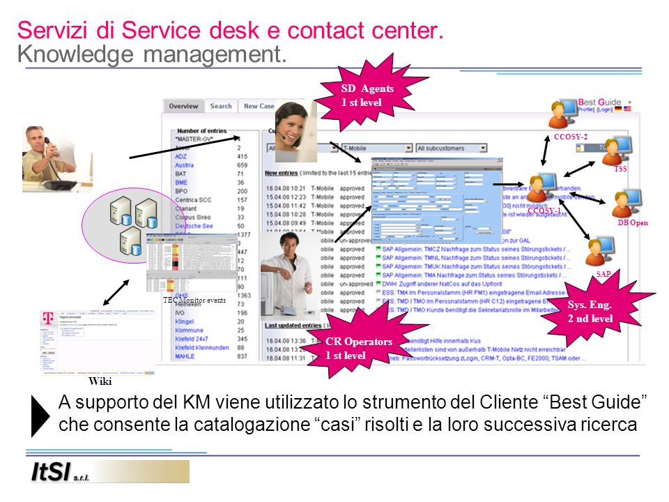Servizi di Service desk e contact center. Knowledge management.