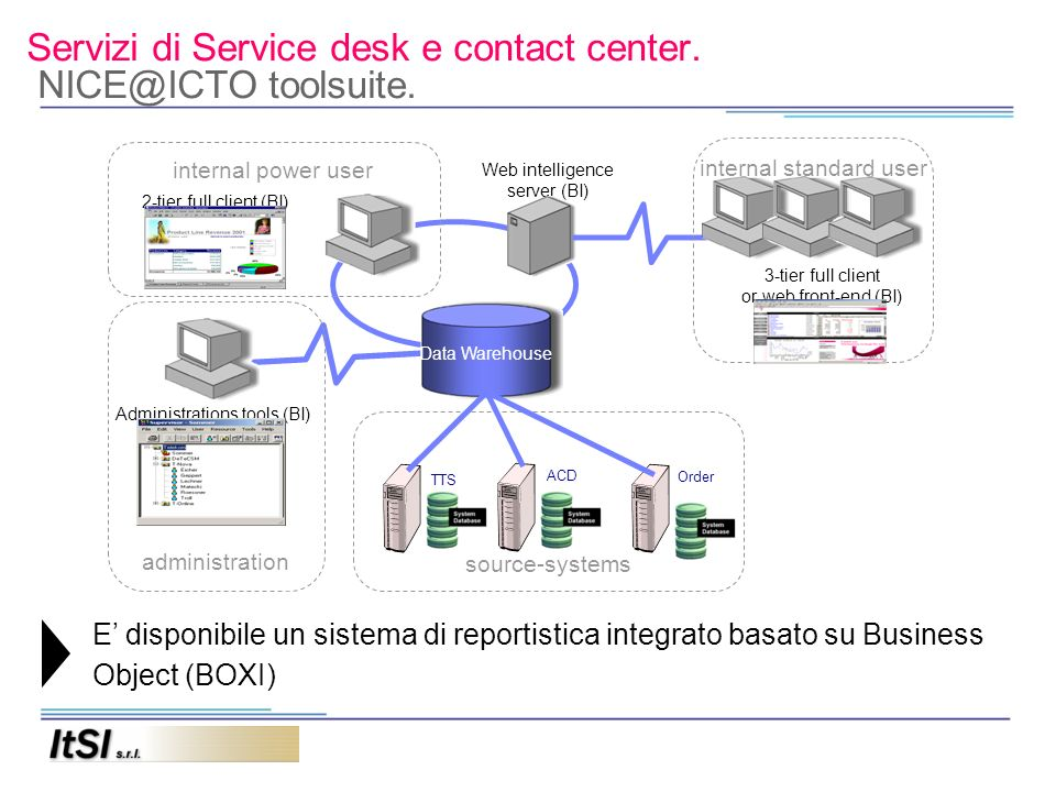 Servizi di Service desk e contact center. NICE@ICTO toolsuite.
