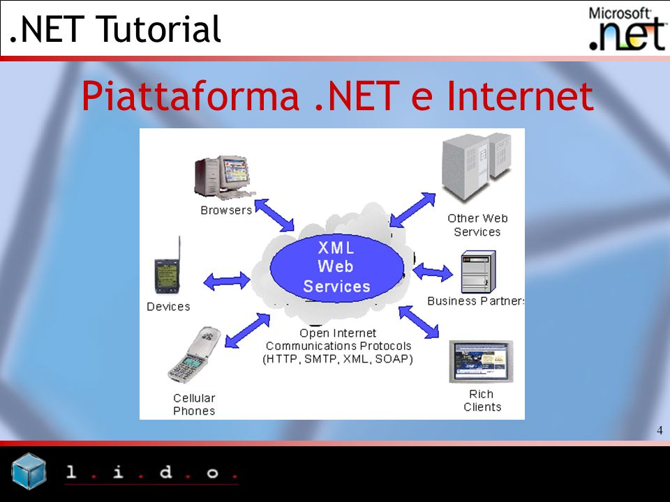 Piattaforma .NET e Internet