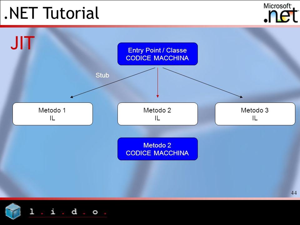 JIT Entry Point / Classe CODICE MACCHINA Stub Metodo 1 IL Metodo 2 IL