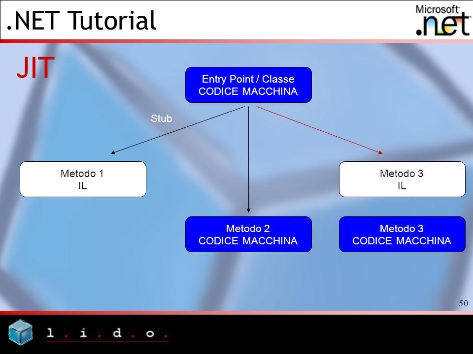 JIT Entry Point / Classe CODICE MACCHINA Stub Metodo 1 IL Metodo 3 IL