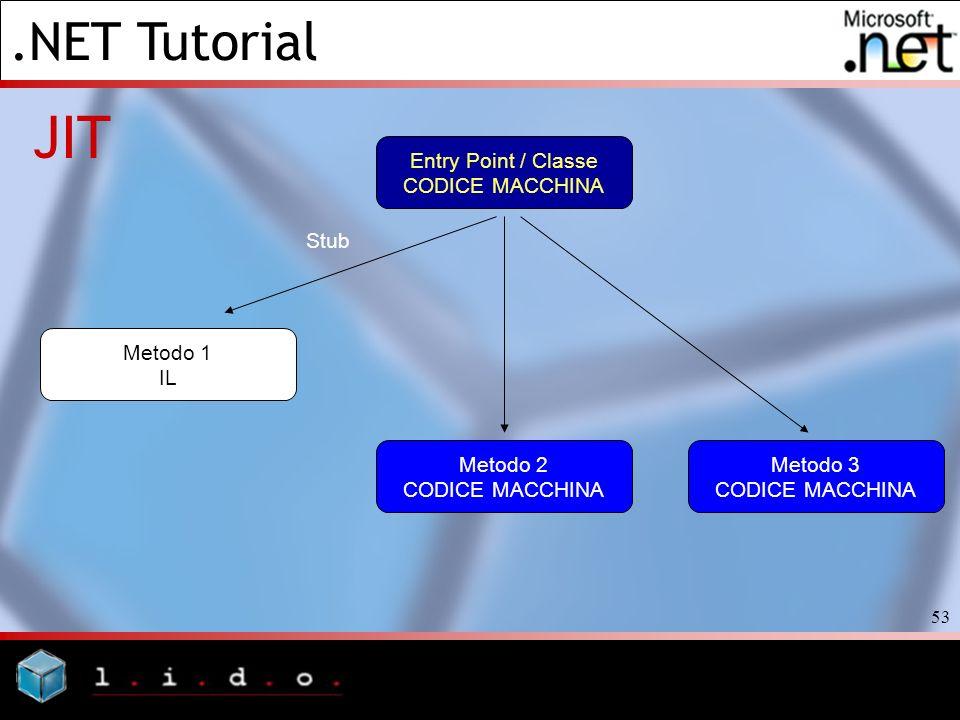 JIT Entry Point / Classe CODICE MACCHINA Stub Metodo 1 IL Metodo 2