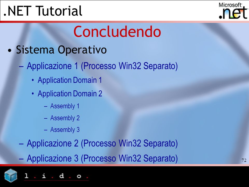 Concludendo Sistema Operativo Applicazione 1 (Processo Win32 Separato)