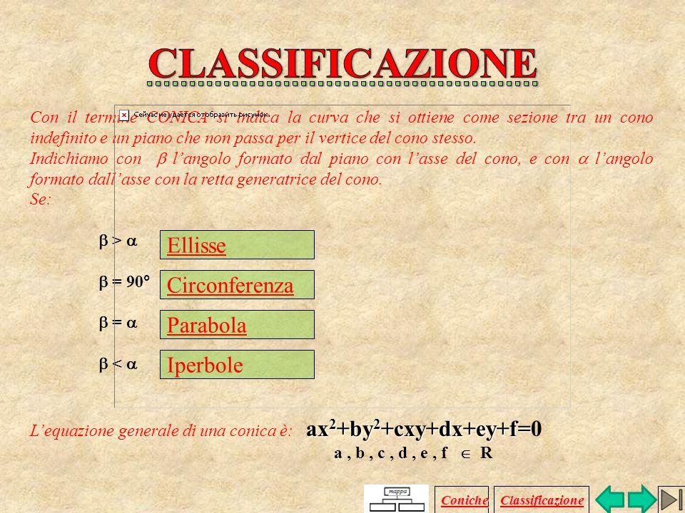 CLASSIFICAZIONE Ellisse Circonferenza Parabola Iperbole