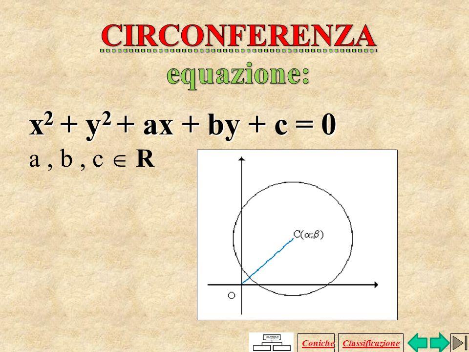 CIRCONFERENZA equazione: