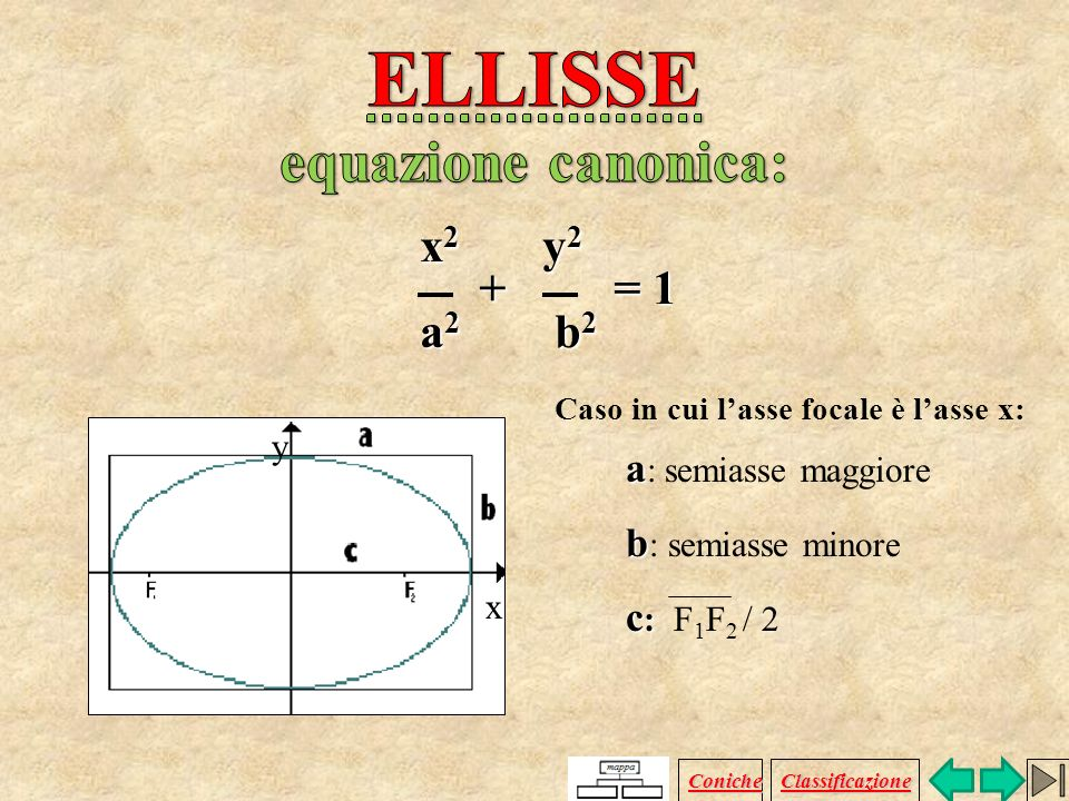 ELLISSE equazione canonica: